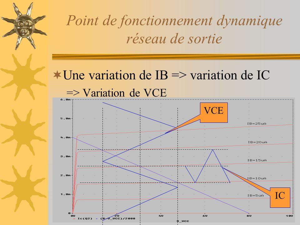 Point de fonctionnement dynamique réseau de sortie Une variation de IB => variation de IC => Variation de VCE IC VCE