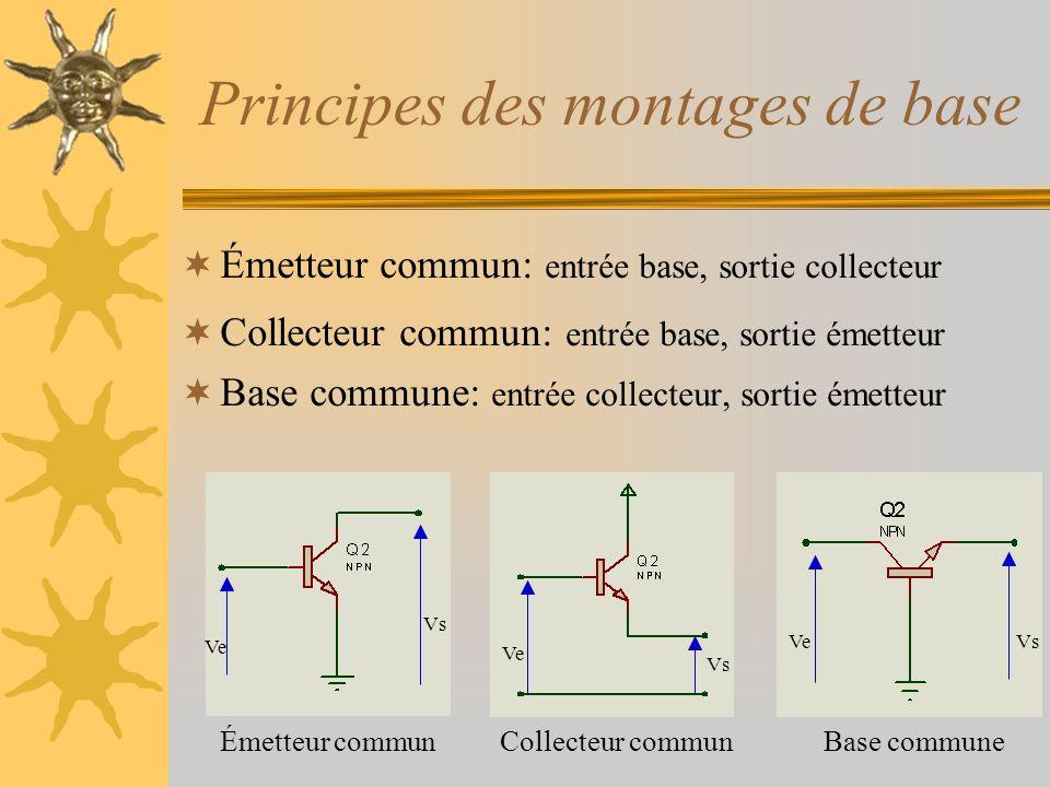 Principes des montages de base Émetteur commun: entrée base, sortie collecteur Collecteur commun: entrée base, sortie émetteur Base commune: entrée co