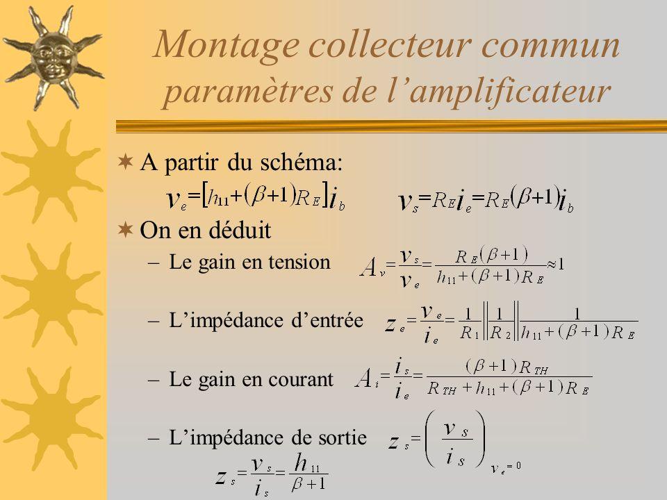 Montage collecteur commun paramètres de lamplificateur A partir du schéma: On en déduit –Le gain en tension –Limpédance dentrée –Le gain en courant –L