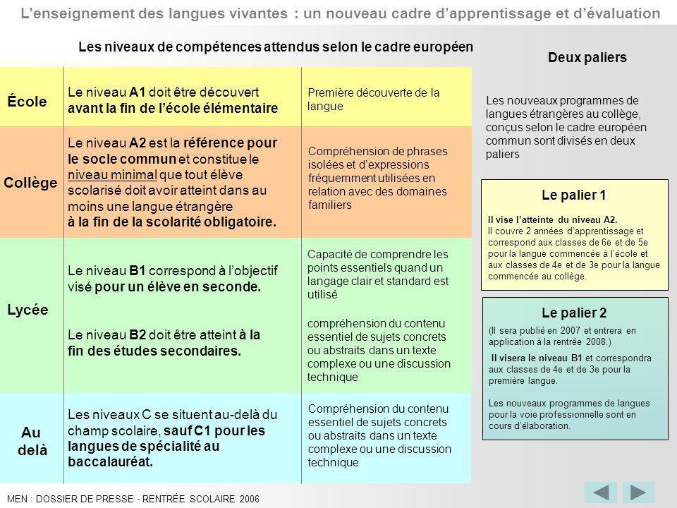 Compréhension du contenu essentiel de sujets concrets ou abstraits dans un texte complexe ou une discussion technique École Collège Au delà Lycée Le n