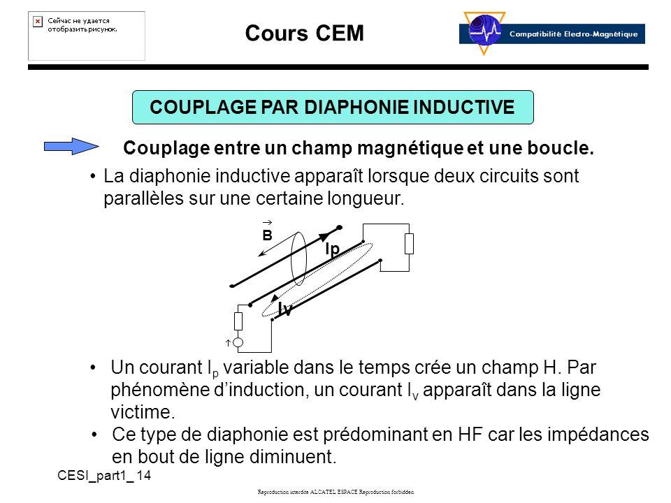 Cours CEM CESI_part1_ 14 Reproduction interdite ALCATEL ESPACE Reproduction forbidden COUPLAGE PAR DIAPHONIE INDUCTIVE Couplage entre un champ magnétique et une boucle.