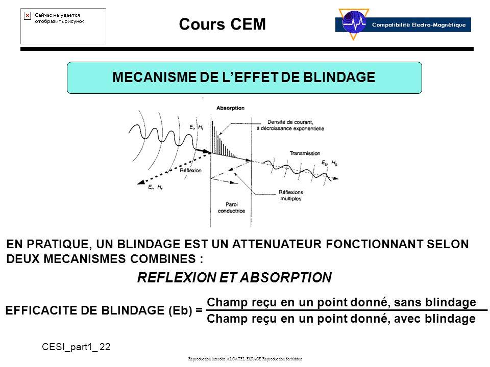 Cours CEM CESI_part1_ 22 Reproduction interdite ALCATEL ESPACE Reproduction forbidden MECANISME DE LEFFET DE BLINDAGE EN PRATIQUE, UN BLINDAGE EST UN ATTENUATEUR FONCTIONNANT SELON DEUX MECANISMES COMBINES : REFLEXION ET ABSORPTION EFFICACITE DE BLINDAGE (Eb) = Champ reçu en un point donné, sans blindage Champ reçu en un point donné, avec blindage