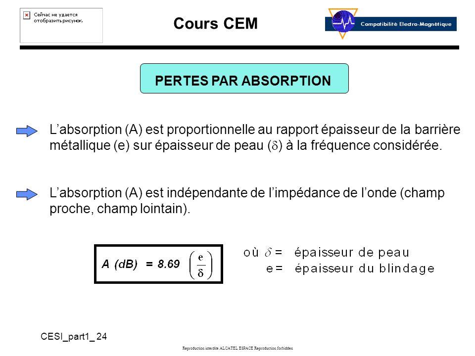 Cours CEM CESI_part1_ 24 Reproduction interdite ALCATEL ESPACE Reproduction forbidden PERTES PAR ABSORPTION Labsorption (A) est proportionnelle au rapport épaisseur de la barrière métallique (e) sur épaisseur de peau ( ) à la fréquence considérée.