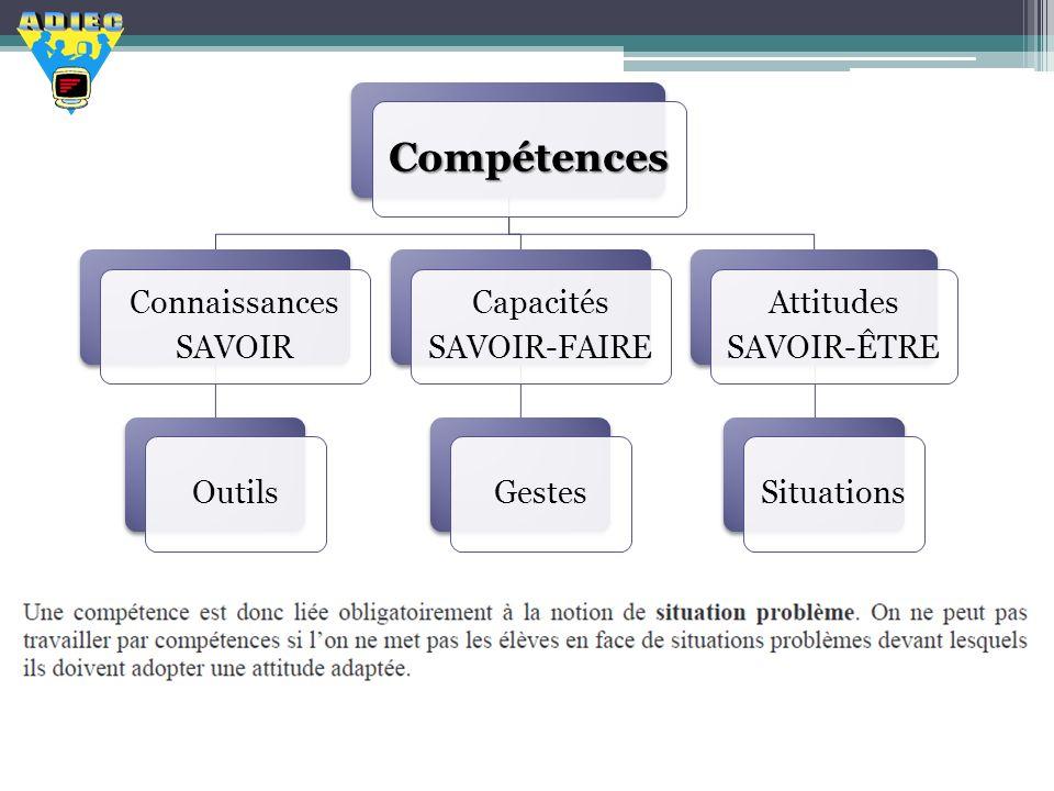 Compétences Connaissances SAVOIR Outils Capacités SAVOIR-FAIRE Gestes Attitudes SAVOIR-ÊTRE Situations
