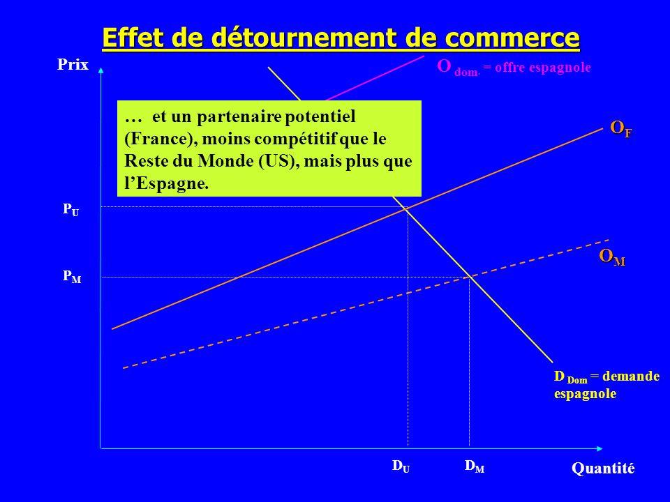 Effet de détournement de commerce Prix Quantité D Dom = demande espagnole PMPM OMOMOMOM O dom. = offre espagnole OFOFOFOF … et un partenaire potentiel