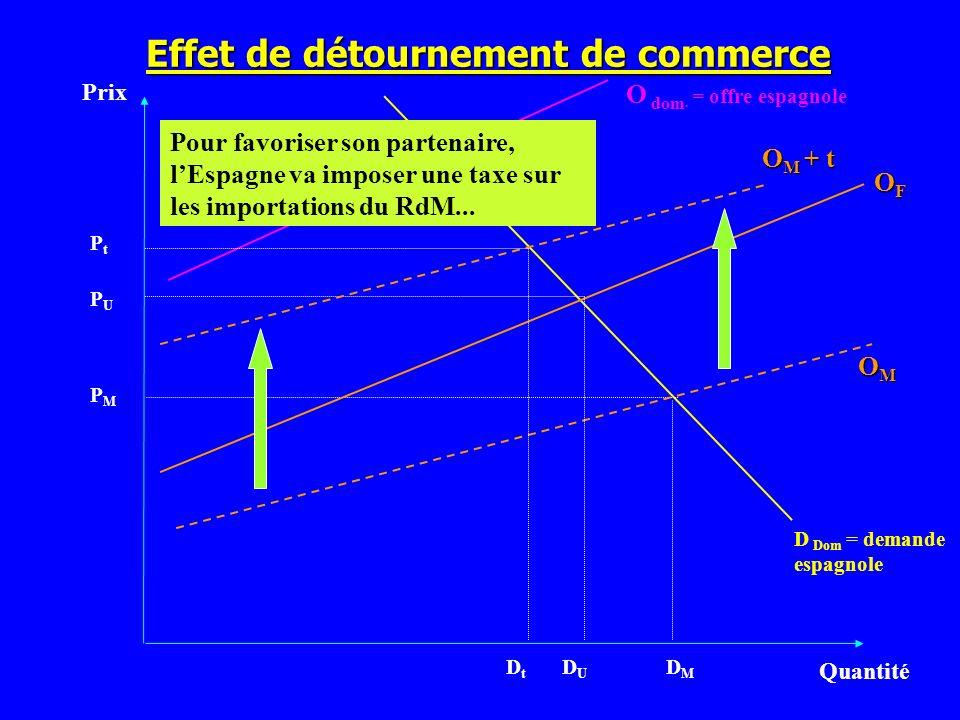 Effet de détournement de commerce Prix Quantité D Dom = demande espagnole PMPM OMOMOMOM O dom. = offre espagnole OFOFOFOF Pour favoriser son partenair
