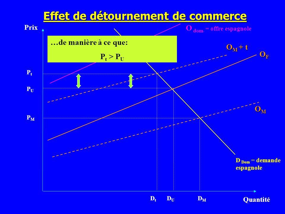 Effet de détournement de commerce Prix Quantité D Dom = demande espagnole PMPM OMOMOMOM O dom. = offre espagnole OFOFOFOF …de manière à ce que: P t >