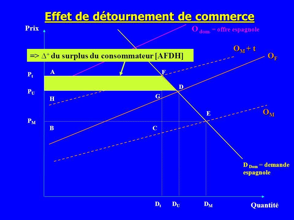 Effet de détournement de commerce Prix Quantité D Dom = demande espagnole PMPM OMOMOMOM O dom. = offre espagnole OFOFOFOF DUDU DMDM PUPU O M + t DtDt