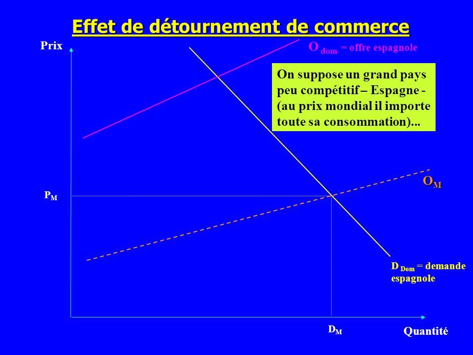 Effet de détournement de commerce Prix Quantité D Dom = demande espagnole PMPM On suppose un grand pays peu compétitif – Espagne - (au prix mondial il