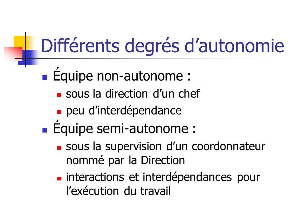 Différents degrés dautonomie Équipe non-autonome : sous la direction dun chef peu dinterdépendance Équipe semi-autonome : sous la supervision dun coor