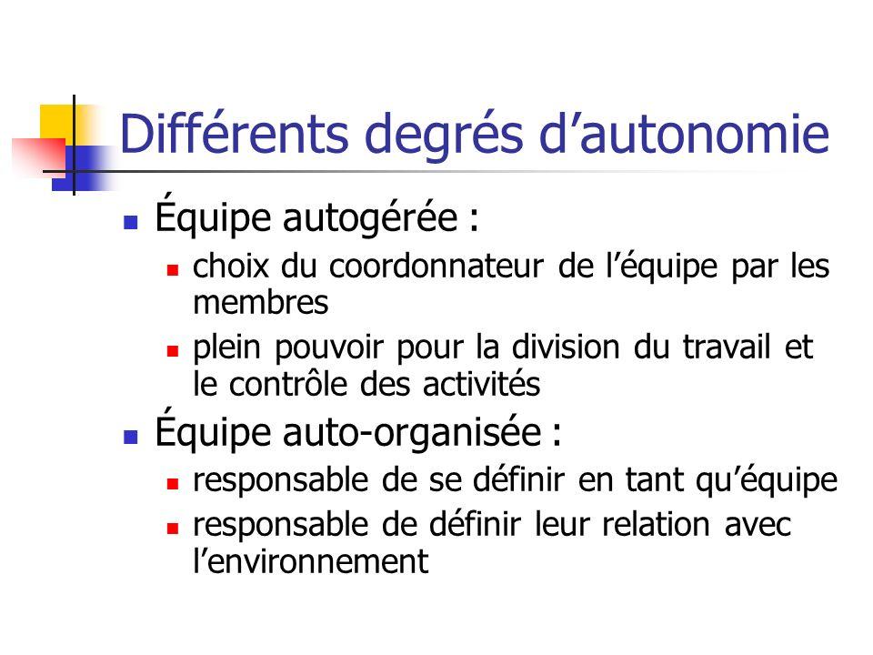 Différents degrés dautonomie Équipe autogérée : choix du coordonnateur de léquipe par les membres plein pouvoir pour la division du travail et le cont