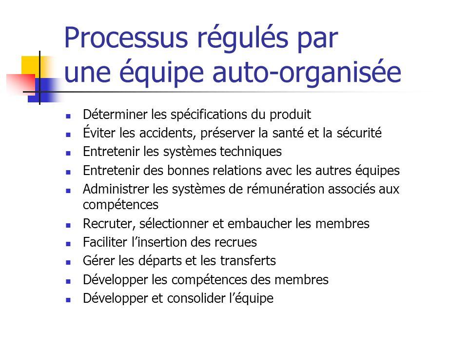 Processus régulés par une équipe auto-organisée Déterminer les spécifications du produit Éviter les accidents, préserver la santé et la sécurité Entre