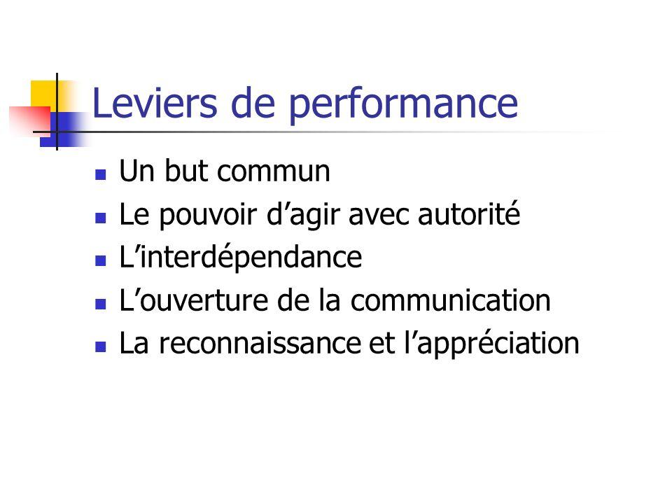 Leviers de performance Un but commun Le pouvoir dagir avec autorité Linterdépendance Louverture de la communication La reconnaissance et lappréciation