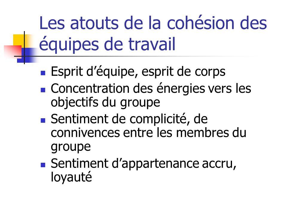 Les atouts de la cohésion des équipes de travail Esprit déquipe, esprit de corps Concentration des énergies vers les objectifs du groupe Sentiment de