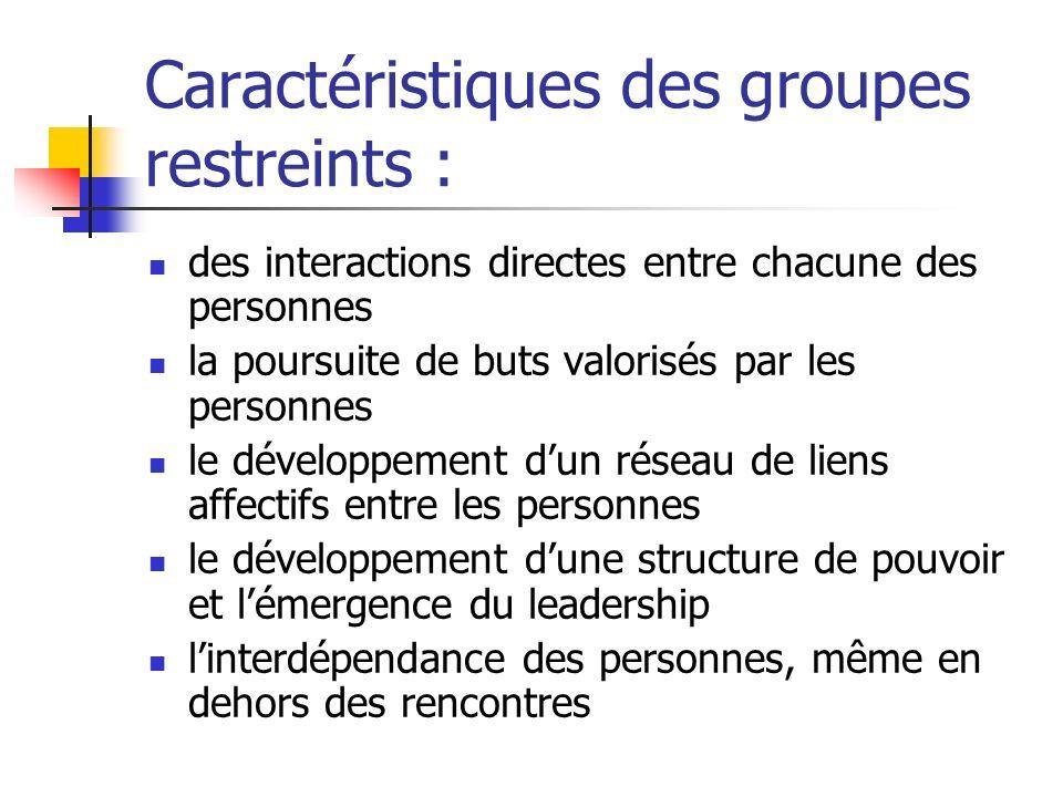 Caractéristiques des groupes restreints : des interactions directes entre chacune des personnes la poursuite de buts valorisés par les personnes le dé