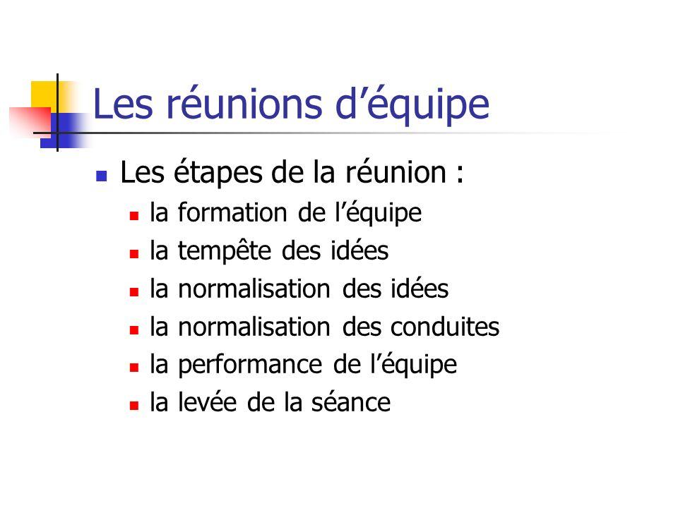 Les réunions déquipe Les étapes de la réunion : la formation de léquipe la tempête des idées la normalisation des idées la normalisation des conduites
