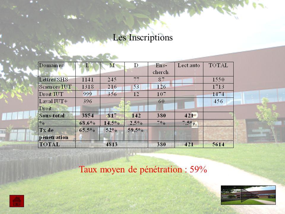 Les Inscriptions Taux moyen de pénétration : 59%