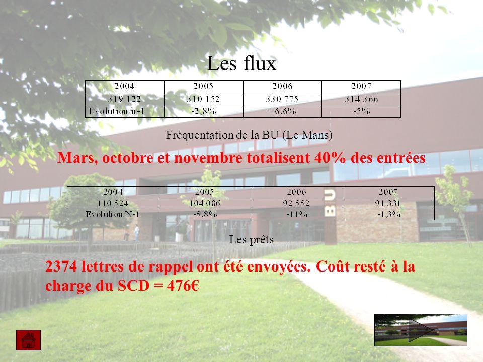 Les flux Fréquentation de la BU (Le Mans) Les prêts Mars, octobre et novembre totalisent 40% des entrées 2374 lettres de rappel ont été envoyées.
