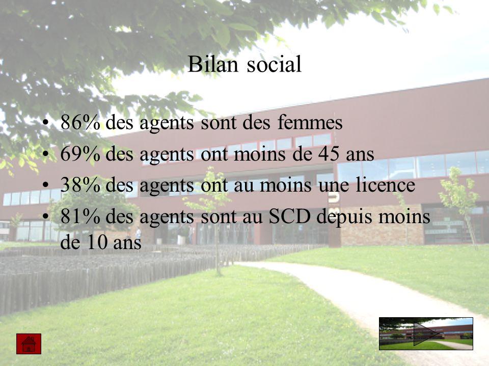 Bilan social 86% des agents sont des femmes 69% des agents ont moins de 45 ans 38% des agents ont au moins une licence 81% des agents sont au SCD depuis moins de 10 ans