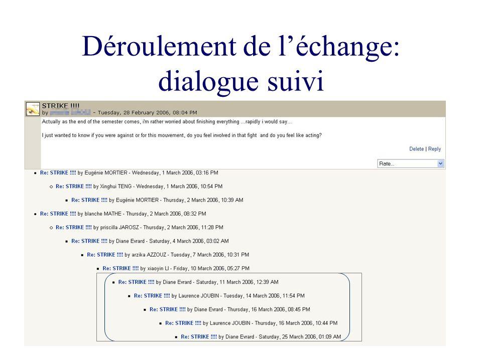 Déroulement de léchange: dialogue suivi