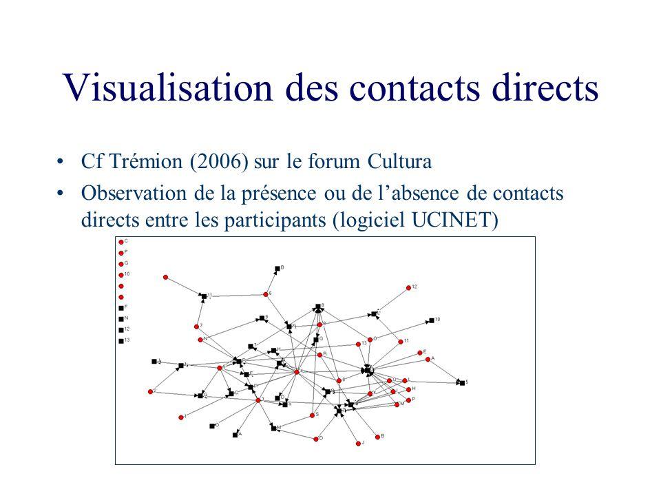 Visualisation des contacts directs Cf Trémion (2006) sur le forum Cultura Observation de la présence ou de labsence de contacts directs entre les part