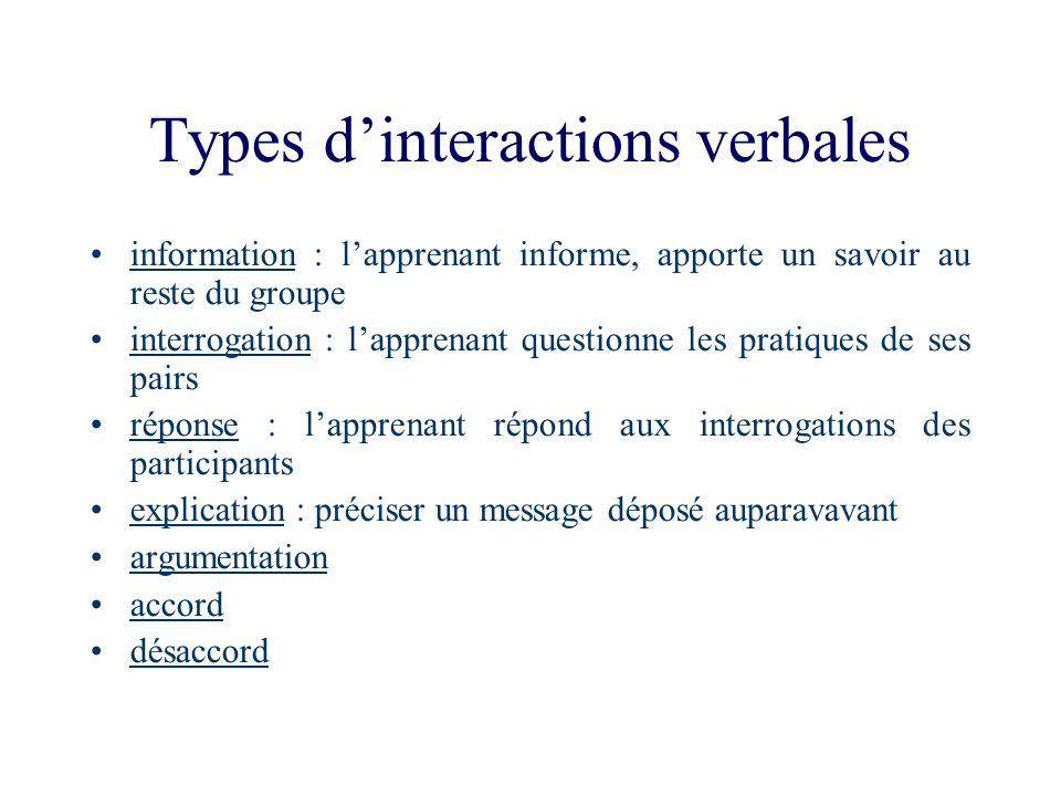 Types dinteractions verbales information : lapprenant informe, apporte un savoir au reste du groupe interrogation : lapprenant questionne les pratique