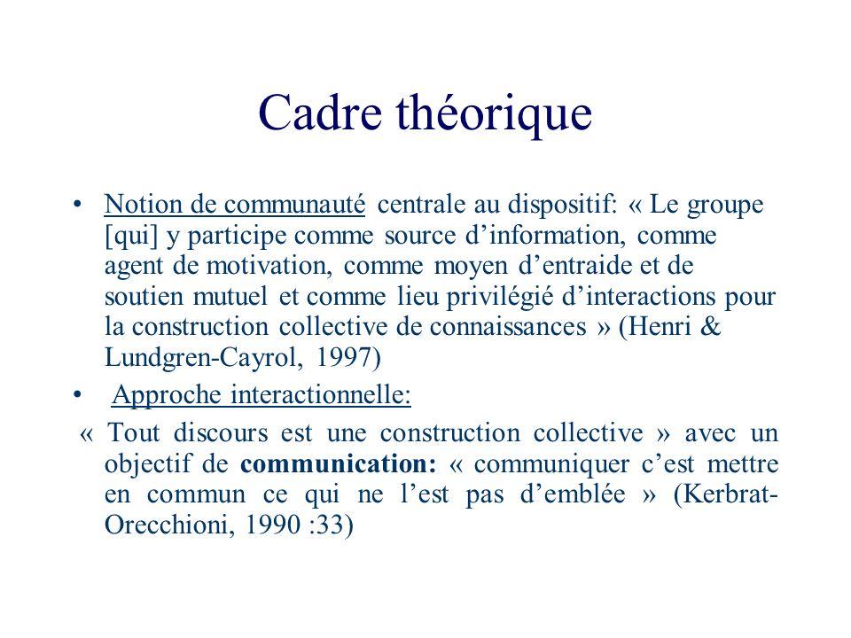 Cadre théorique Notion de communauté centrale au dispositif: « Le groupe [qui] y participe comme source dinformation, comme agent de motivation, comme