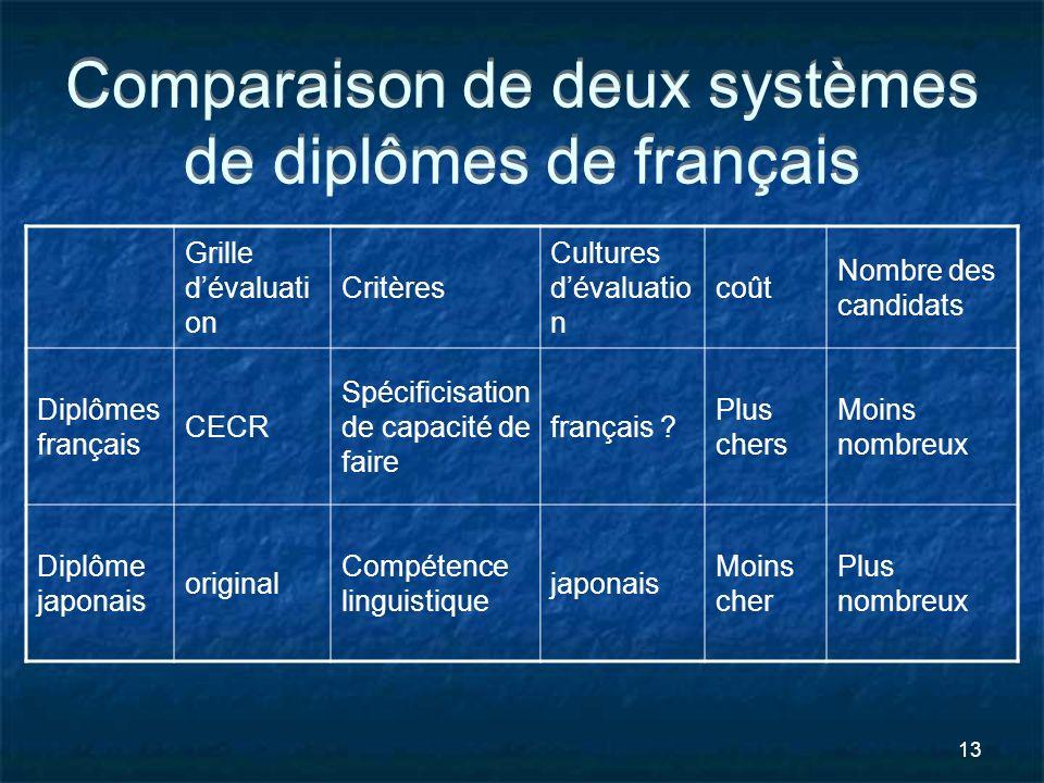 13 Comparaison de deux systèmes de diplômes de français Grille dévaluati on Critères Cultures dévaluatio n coût Nombre des candidats Diplômes français