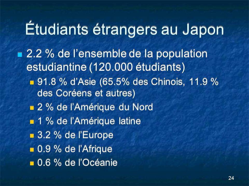 24 Étudiants étrangers au Japon 2.2 % de lensemble de la population estudiantine (120.000 étudiants) 91.8 % dAsie (65.5% des Chinois, 11.9 % des Corée