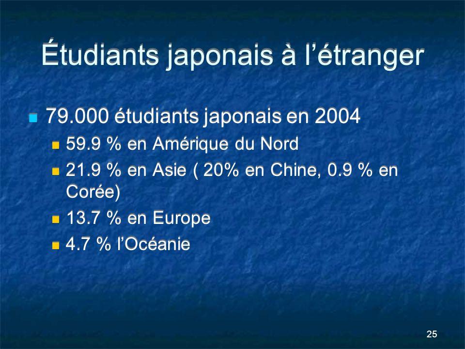 25 Étudiants japonais à létranger 79.000 étudiants japonais en 2004 59.9 % en Amérique du Nord 21.9 % en Asie ( 20% en Chine, 0.9 % en Corée) 13.7 % e