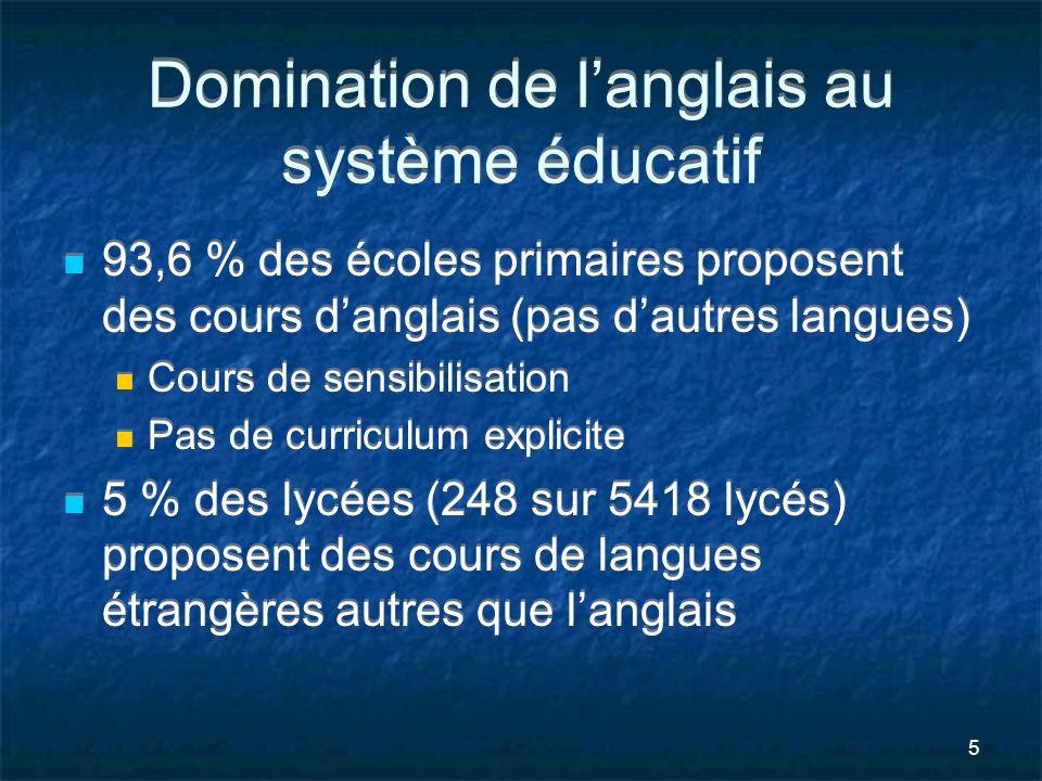5 Domination de langlais au système éducatif 93,6 % des écoles primaires proposent des cours danglais (pas dautres langues) Cours de sensibilisation P