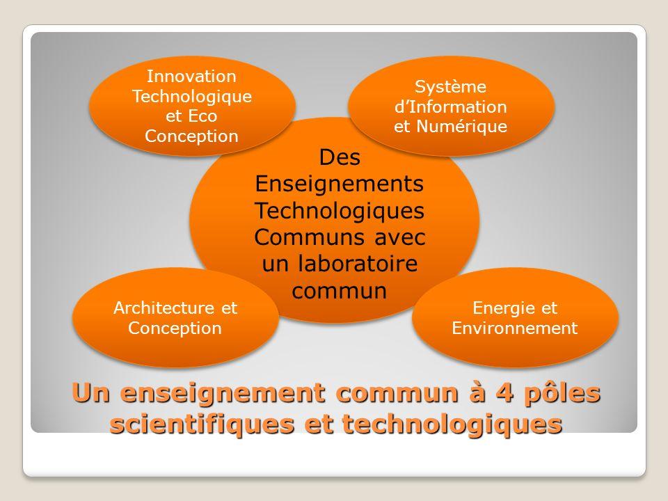 Un enseignement commun à 4 pôles scientifiques et technologiques Innovation Technologique et Eco Conception Energie et Environnement Architecture et Conception Système dInformation et Numérique Des Enseignements Technologiques Communs avec un laboratoire commun