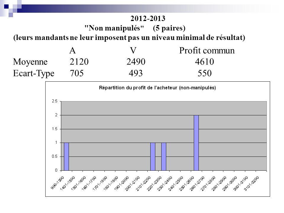 2012-2013 Non manipulés (5 paires) (leurs mandants ne leur imposent pas un niveau minimal de résultat) A V Profit commun Moyenne21202490 4610 Ecart-Type705 493 550