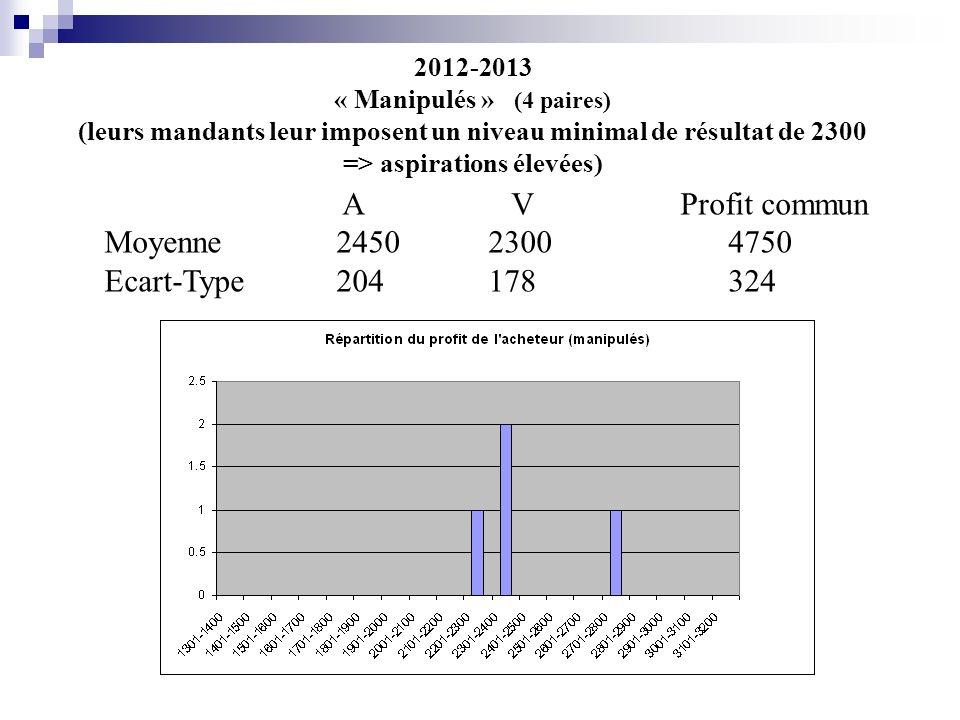 2012-2013 « Manipulés » (4 paires) (leurs mandants leur imposent un niveau minimal de résultat de 2300 => aspirations élevées) A V Profit commun Moyenne 24502300 4750 Ecart-Type 204178 324