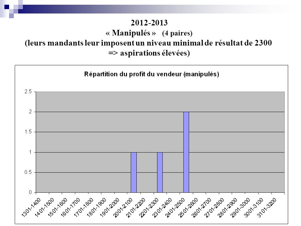 2012-2013 « Manipulés » (4 paires) (leurs mandants leur imposent un niveau minimal de résultat de 2300 => aspirations élevées)
