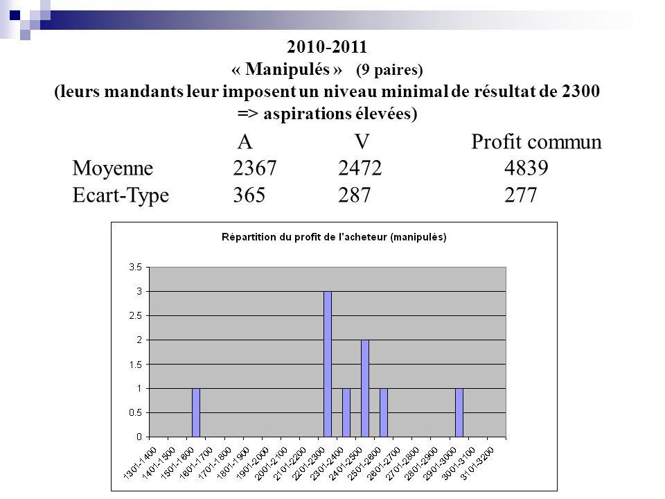 2010-2011 « Manipulés » (9 paires) (leurs mandants leur imposent un niveau minimal de résultat de 2300 => aspirations élevées) A V Profit commun Moyenne 23672472 4839 Ecart-Type 365287 277