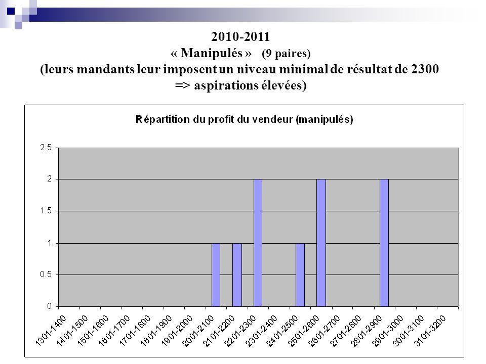 2010-2011 « Manipulés » (9 paires) (leurs mandants leur imposent un niveau minimal de résultat de 2300 => aspirations élevées)