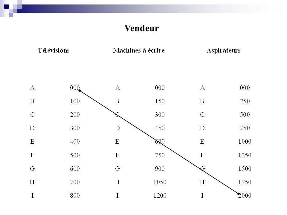 2012-2013 Non manipulés (5 paires) (leurs mandants ne leur imposent pas un niveau minimal de résultat)
