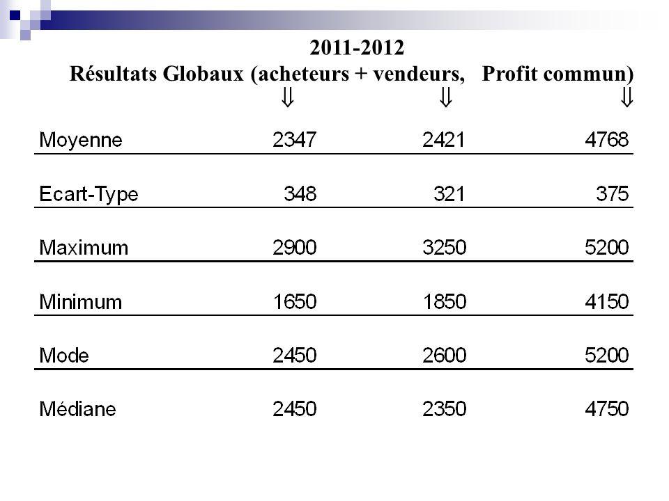 Résultats Globaux (acheteurs + vendeurs, Profit commun) 2010-2011