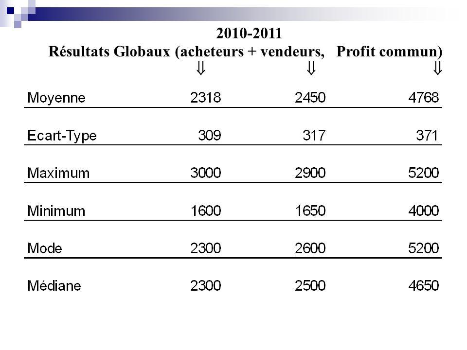 2011-2012 « Manipulés » (8 paires) (leurs mandants leur imposent un niveau minimal de résultat de 2300 => aspirations élevées) A V Profit commun Moyenne 25122406 4919 Ecart-Type 267129 246
