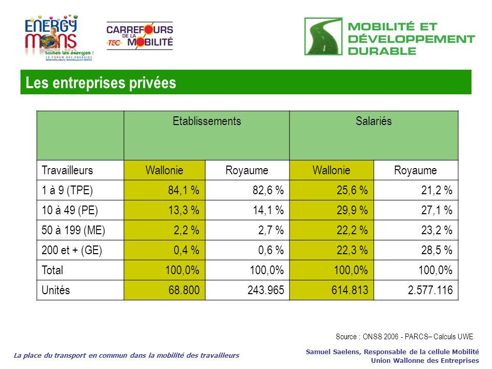 Les entreprises privées La place du transport en commun dans la mobilité des travailleurs Samuel Saelens, Responsable de la cellule Mobilité Union Wal
