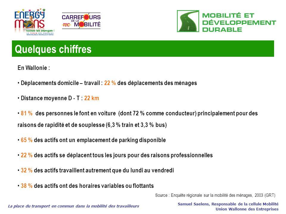 Quelques chiffres La place du transport en commun dans la mobilité des travailleurs Samuel Saelens, Responsable de la cellule Mobilité Union Wallonne