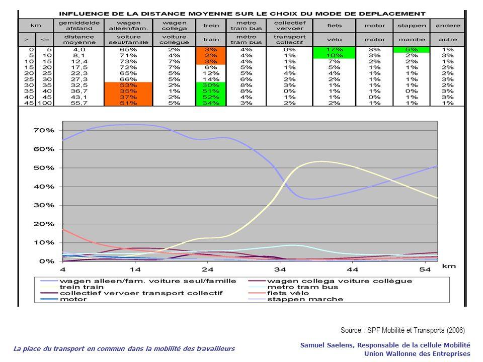 La place du transport en commun dans la mobilité des travailleurs Samuel Saelens, Responsable de la cellule Mobilité Union Wallonne des Entreprises So