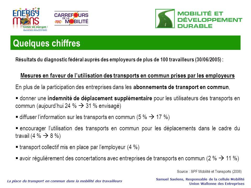 La place du transport en commun dans la mobilité des travailleurs Samuel Saelens, Responsable de la cellule Mobilité Union Wallonne des Entreprises Me