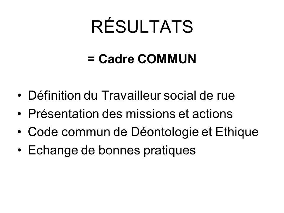 RÉSULTATS = Cadre COMMUN Définition du Travailleur social de rue Présentation des missions et actions Code commun de Déontologie et Ethique Echange de