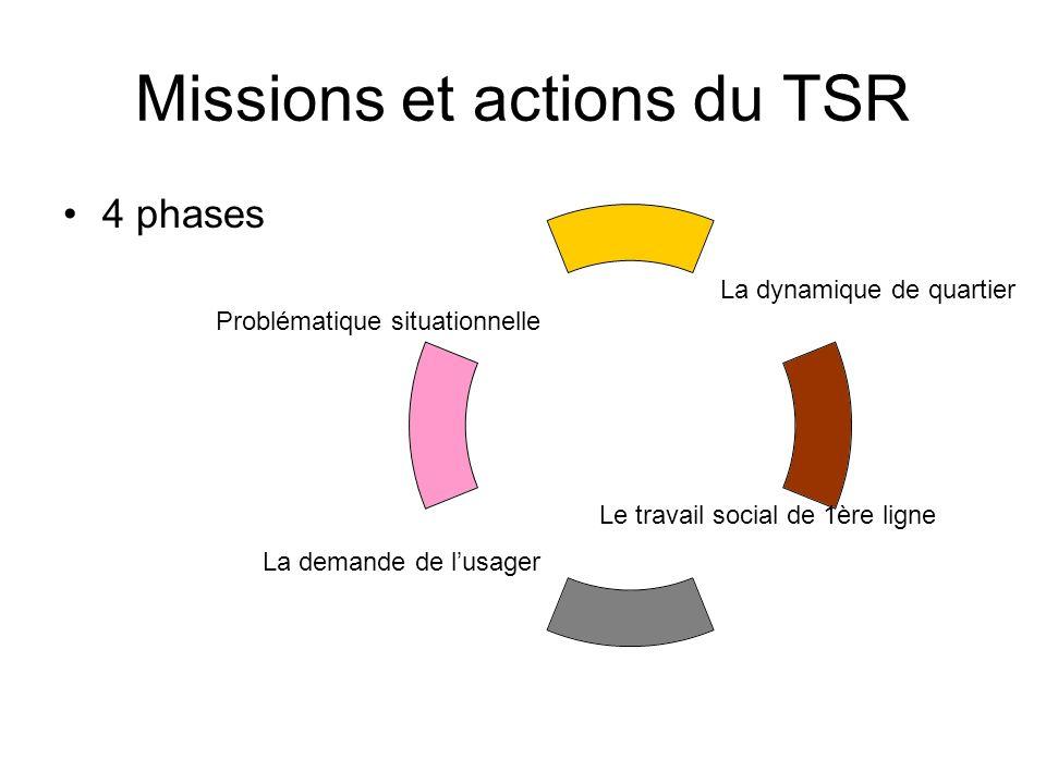 Missions et actions du TSR 4 phases La dynamique de quartier Le travail social de 1ère ligne La demande de lusager Problématique situationnelle