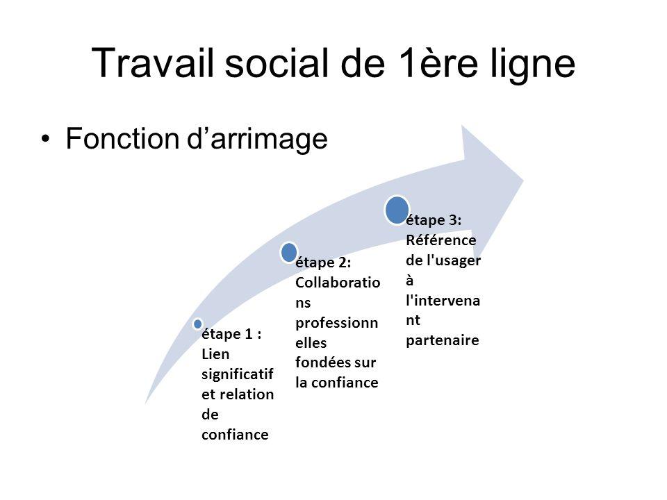 Travail social de 1ère ligne Fonction darrimage étape 1 : Lien significatif et relation de confiance étape 2: Collaboratio ns professionn elles fondée