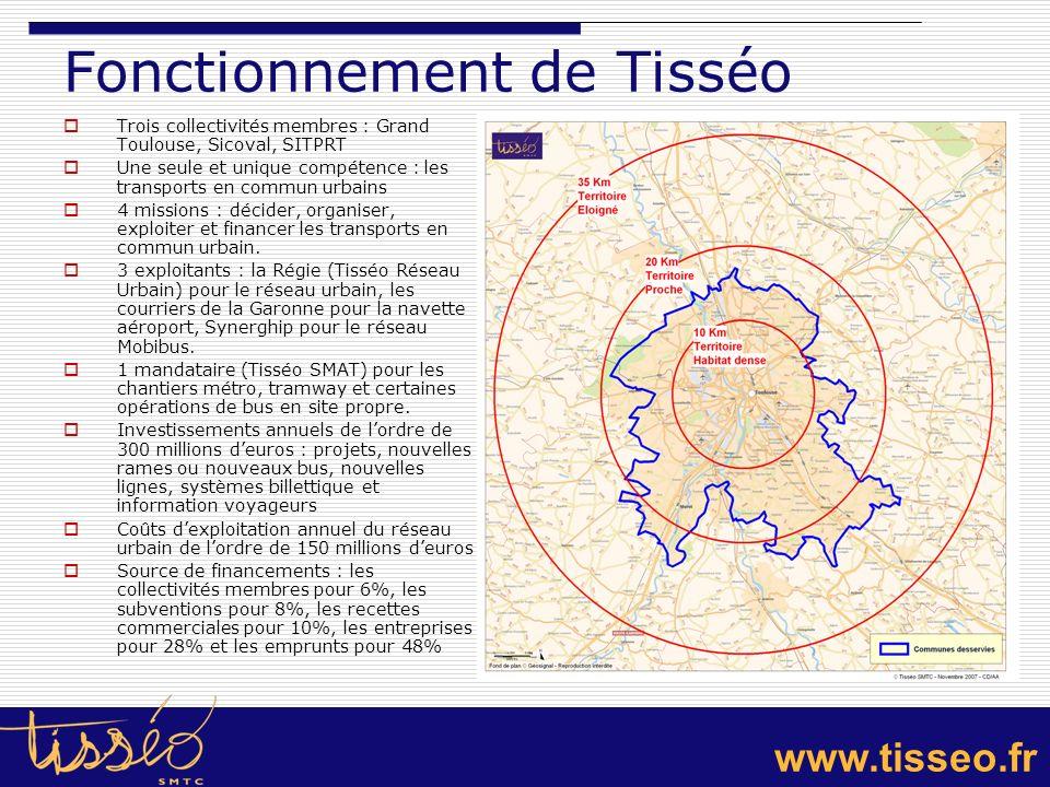 www.tisseo.fr Les pratiques et volumes de déplacements 3 139 000 déplacements/jour sur lagglomération, dont 2 418 000 mécanisés, dont 8% en transports en commun (données 2004) : + 23% par rapport à 1996, liée à la croissance économique et démographique de lagglomération Croissance de la mobilité par personne : 4 déplacements par jour (contre 3 en 1996, soit + 600 000 déplacements par jour) Sur le centre ville de Toulouse : 40 000 déplacements/jour dont 25% en TC et 40% en voiture (diminution en centre-ville de 31%), contre 193 000 déplacements à pied (+ 18%) et 15 000 en vélo.