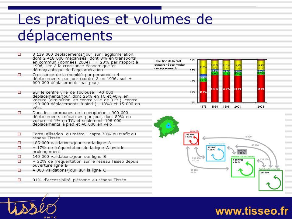 www.tisseo.fr Les pratiques et volumes de déplacements 3 139 000 déplacements/jour sur lagglomération, dont 2 418 000 mécanisés, dont 8% en transports