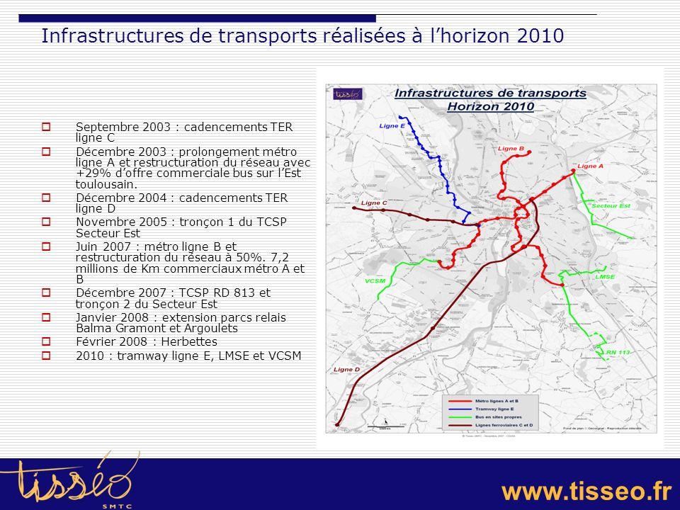 www.tisseo.fr Priorité horizon 2013 Considérer la croissance du pôle urbain, notamment Toulouse, et la croissance démographique à lOuest et le développement économique à lOuest, Nord et Sud-Est pour prioriser les projets de TCSP Considérer lévolution de lemploi et apporter des réponses adaptées à la desserte des grandes zones dactivités Délibération D.2006.06.9.2 du 6 juin 2006 approuvant les orientations de développement du réseau dagglomération en priorisant : - le passage à une exploitation de la ligne A du métro avec des rames de 52 mètres ; - la desserte de Labège-Innopole par le prolongement de la ligne B ; - la desserte de laxe Tournefeuille – Plaisance du Touch, - la desserte du secteur Nord.